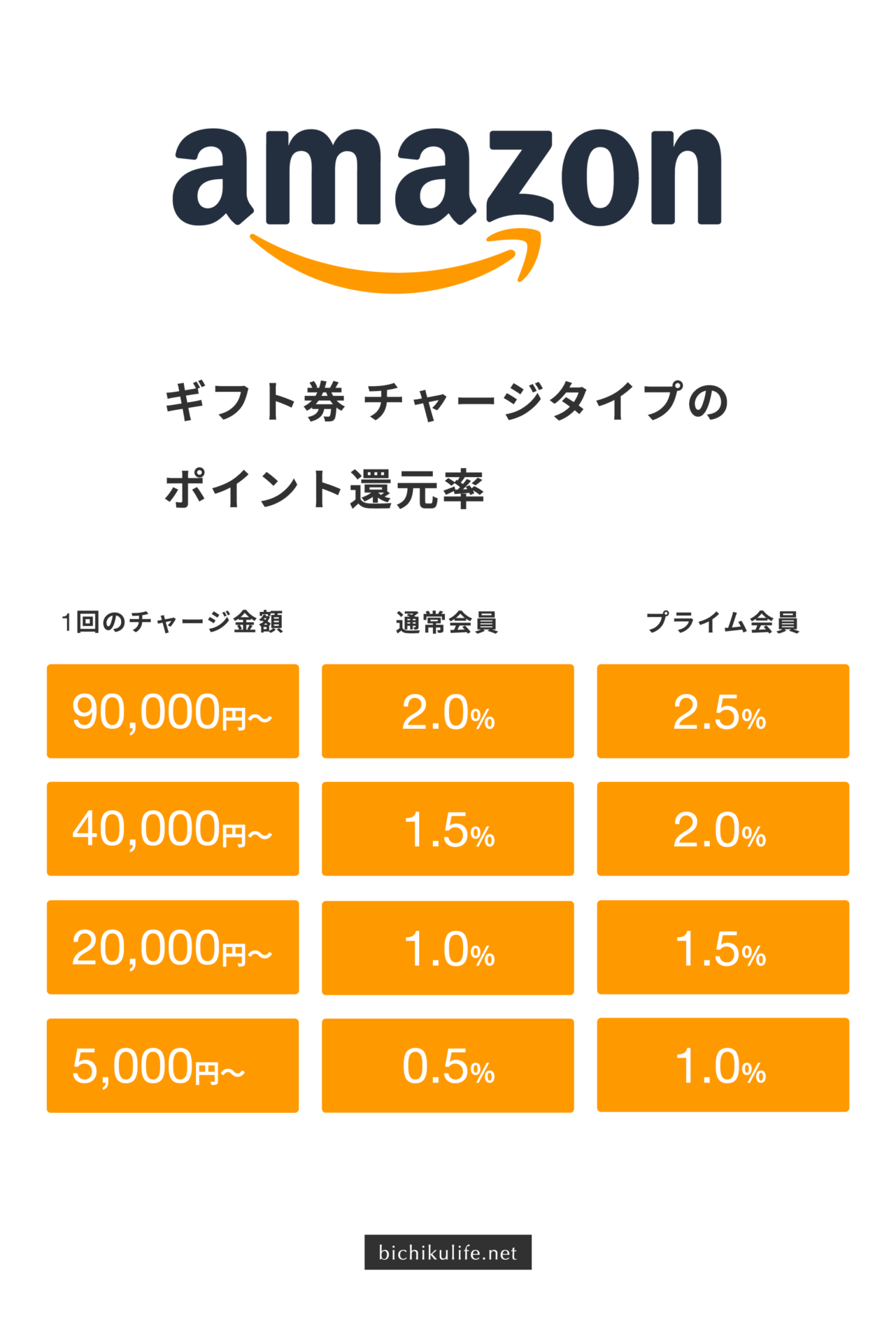 Amazonギフト券の使い方・活用術 チャージタイプのポイント還元率