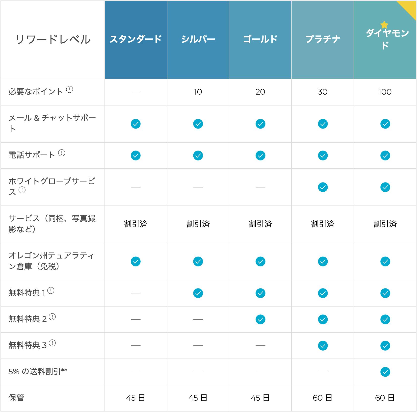 Shipitoの料金システム リワードレベル(スタンダード、シルバー、ゴールド、プラチナ、ダイヤモンド)